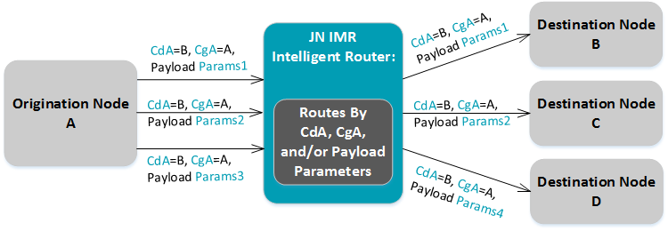 Intelligent SS7 Message Router (JN IMR)
